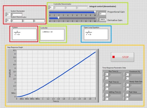 Shows the lab view software model